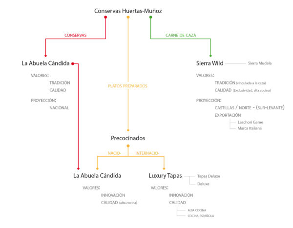 esquema analisis de marca. diseño de imagen corporativa cuenca
